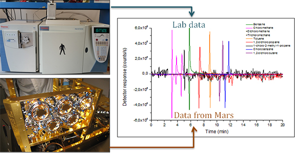 Graph comparing laboratory data with data from Mars.